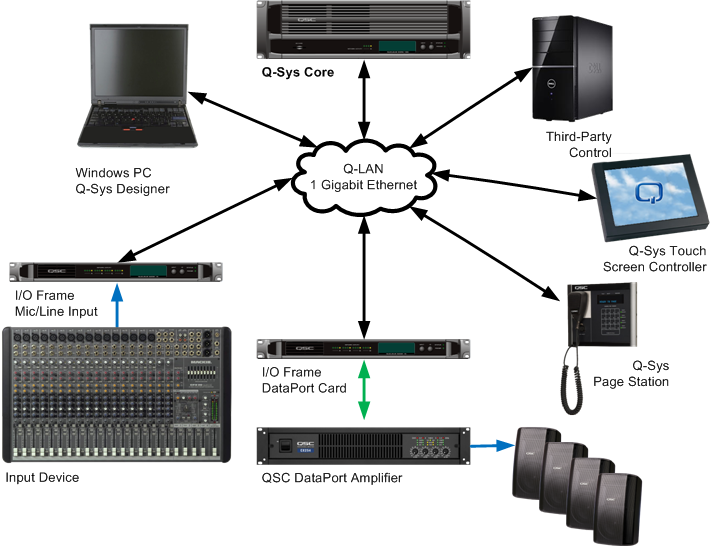 q lan networking